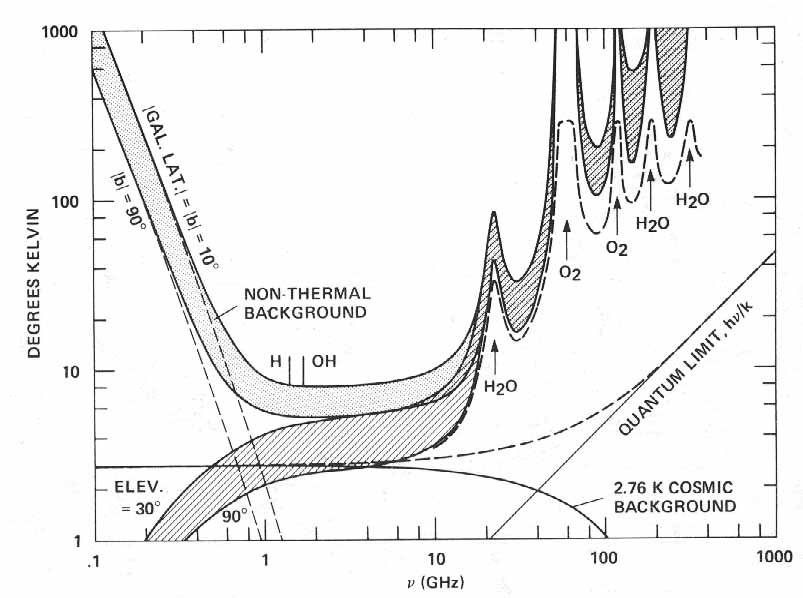 Microwave window, as seen from a ground-based system.  From NASA report SP-419: SETI – the Search for Extraterrestrial Intelligence